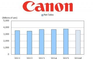 Pad neto prihoda tvrtke Canon u prvom kvartalu 2016.
