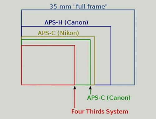 Crop faktor – kako veličina senzora utječe na vidno polje