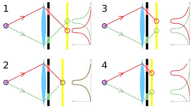 Phase detection autofokus